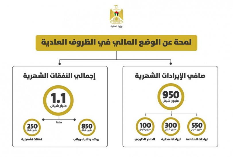 عجز كبير - وزارة المالية تكشف تفاصيل الوضع المالي للحكومة