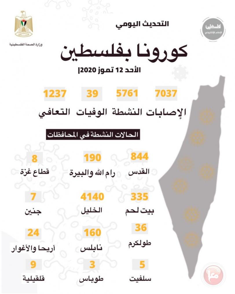 وفاة مواطنتين من محافظة الخليل بكورونا