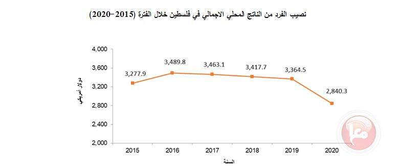 عوض تستعرض أبرز المؤشرات الإحصائية في  فلسطين للعام 2020