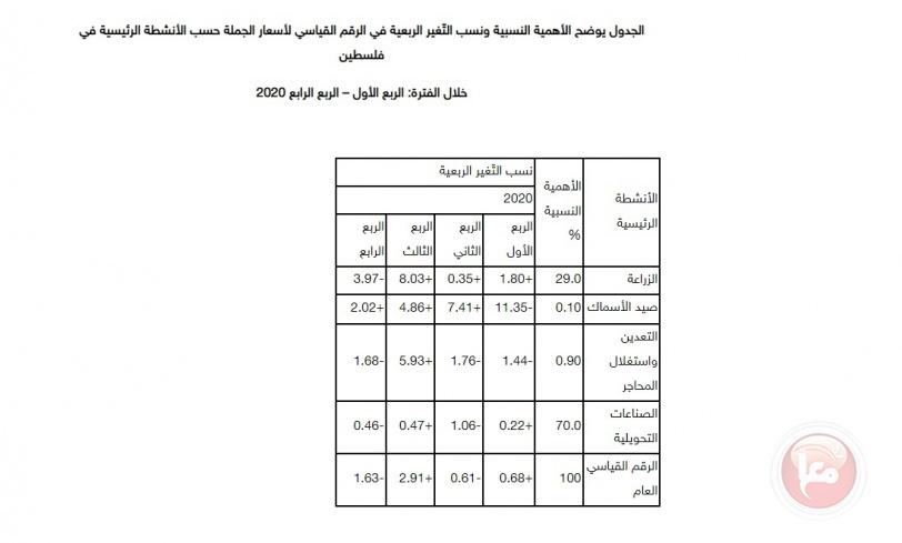 الاحصاء: انخفاض الرقم القياسي لأسعار الجملة خلال العام الماضي