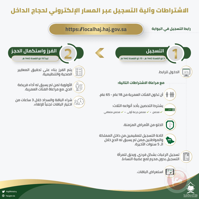 """قرارت جديدة من السعودية بشأن حج المرأة """"دون محرم"""""""