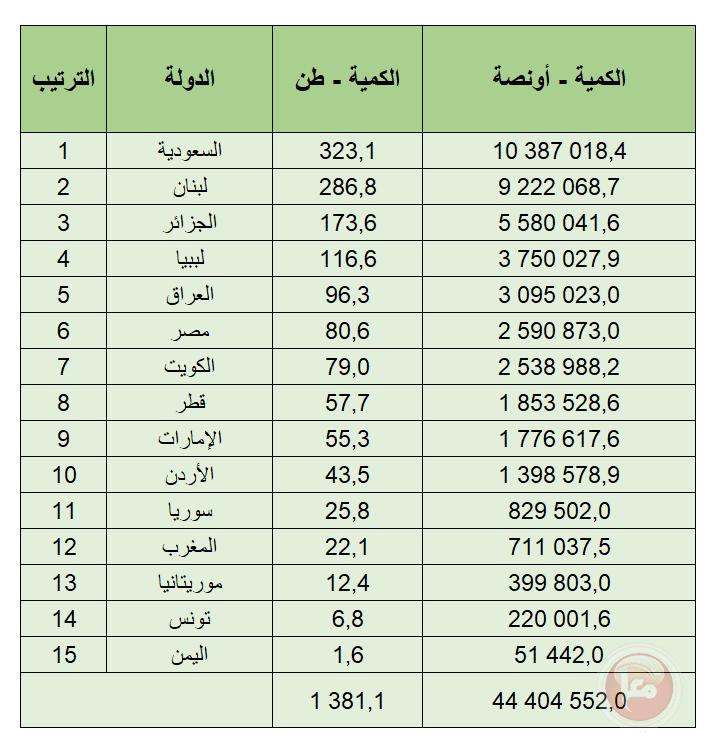 كم مليون أونصة ذهب تمتلك الدول العربية؟