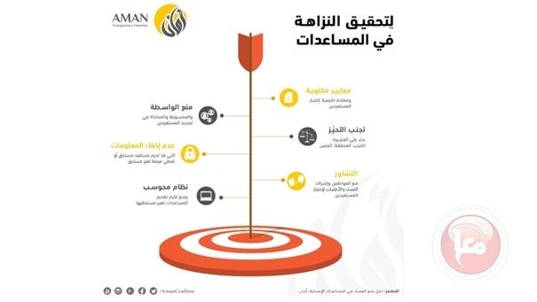 إئتلاف أمان يوصي باعتماد البوابة الموحدة للمساعدات الإنسانية لإدارة ملف المساعدات الإنسانية بنزاهة وعدالة في القطاع